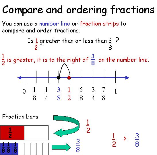 Ordering benchmark fractions worksheet