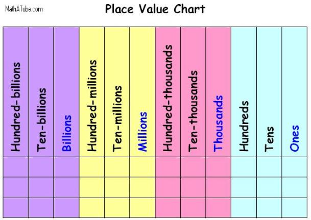 Place value and rounding picture pronofoot35fo Gallery